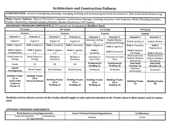 Architecture & Construction Pathway