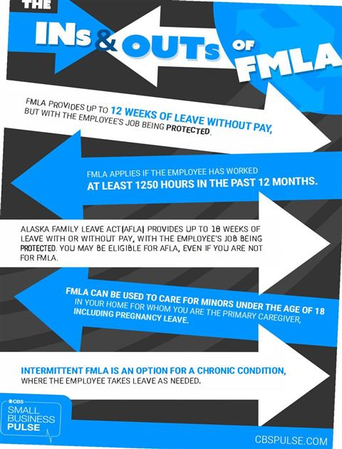 Human Resources Overview Family Medical Leave Act Fmla