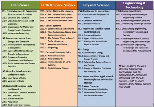 Instructional Resources / NGSS Resources