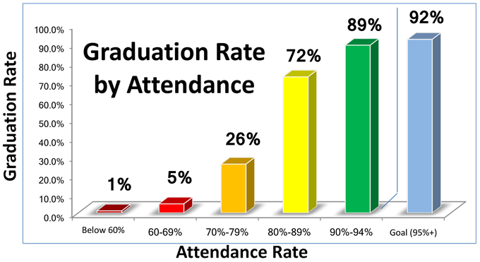 Graduation Rate by Attendance Graph