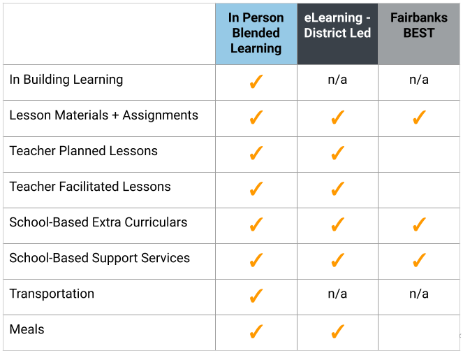 learning options comparison